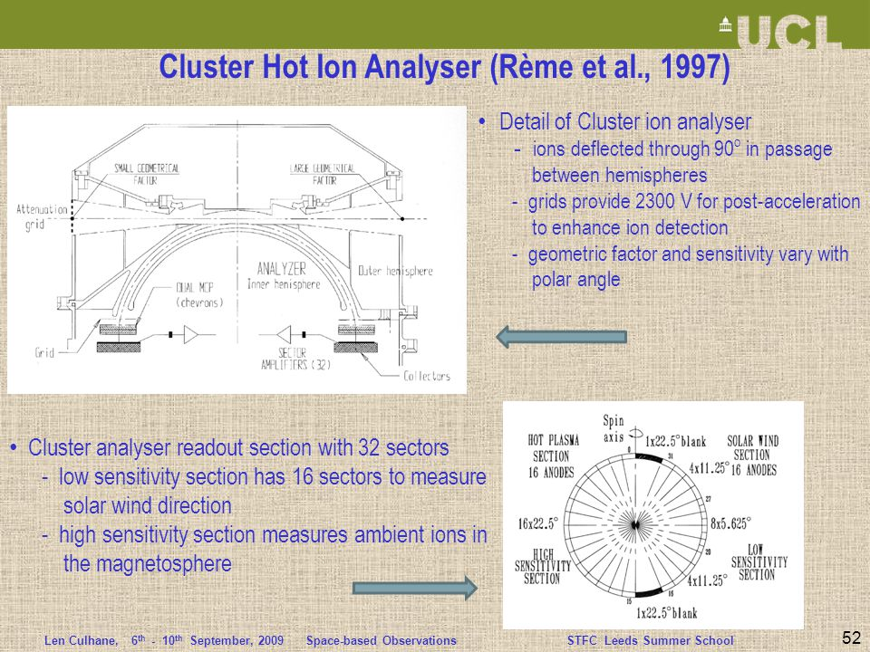 Len Culhane,6 th - 10 th September, 2009 Space-based ObservationsSTFC Leeds Summer School 52 Cluster Hot Ion Analyser (Rème et al., 1997) Detail of Cluster ion analyser - ions deflected through 90 o in passage between hemispheres - grids provide 2300 V for post-acceleration to enhance ion detection - geometric factor and sensitivity vary with polar angle Cluster analyser readout section with 32 sectors - low sensitivity section has 16 sectors to measure solar wind direction - high sensitivity section measures ambient ions in the magnetosphere
