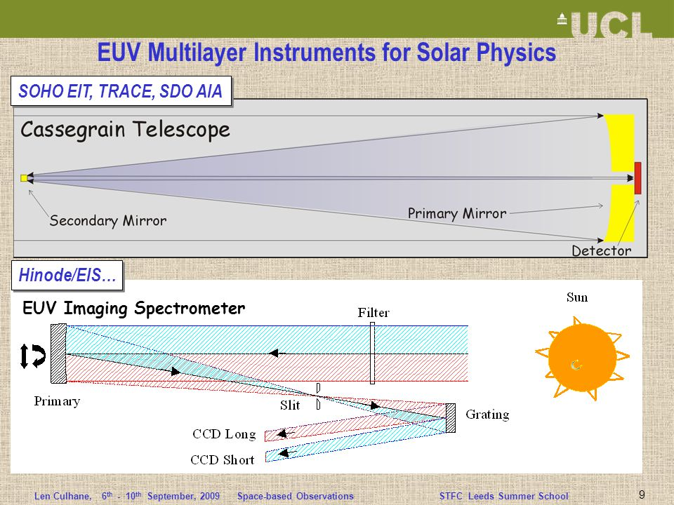 Len Culhane,6 th - 10 th September, 2009 Space-based ObservationsSTFC Leeds Summer School EUV Multilayer Instruments for Solar Physics SOHO EIT, TRACE, SDO AIA Hinode/EIS… EUV Imaging Spectrometer 9