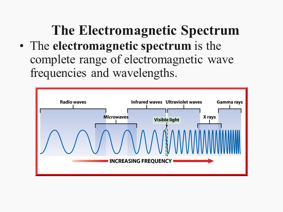 The Electromagnetic Spectrum The electromagnetic spectrum is the complete range of electromagnetic wave frequencies and wavelengths.