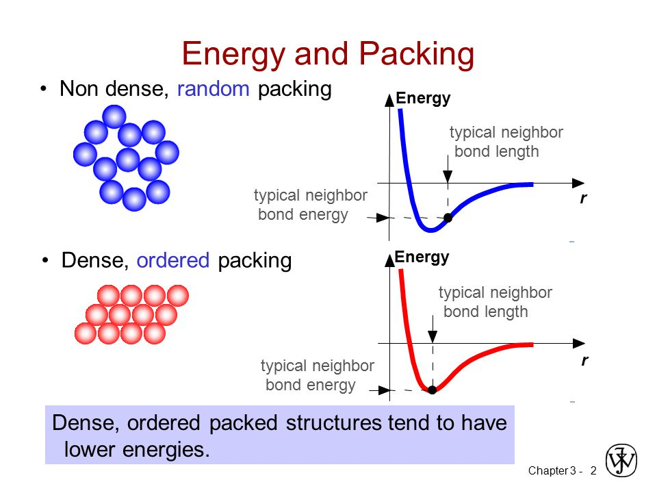 Chapter 3 -2 Non dense, random packing Dense, ordered packing Dense, ordered packed structures tend to have lower energies. Energy and Packing Energy