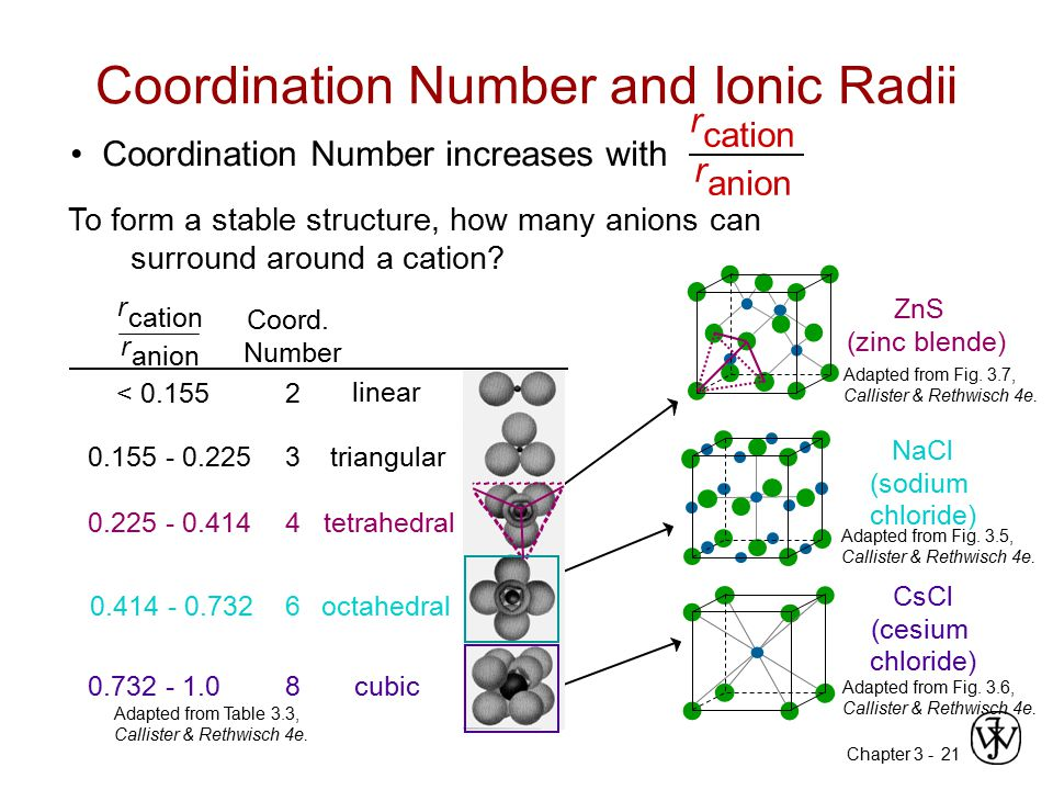 Chapter 3 -21 Coordination Number increases with Coordination Number and Ionic Radii Adapted from Table 3.3, Callister & Rethwisch 4e. 2 r cation r an