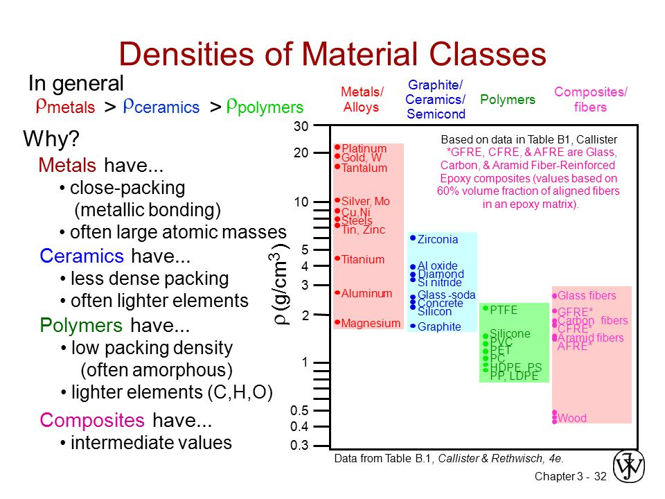 Chapter 3 -32 Densities of Material Classes  metals >  ceramics >  polymers Why? Data from Table B.1, Callister & Rethwisch, 4e.  (g/cm ) 3 Graphi