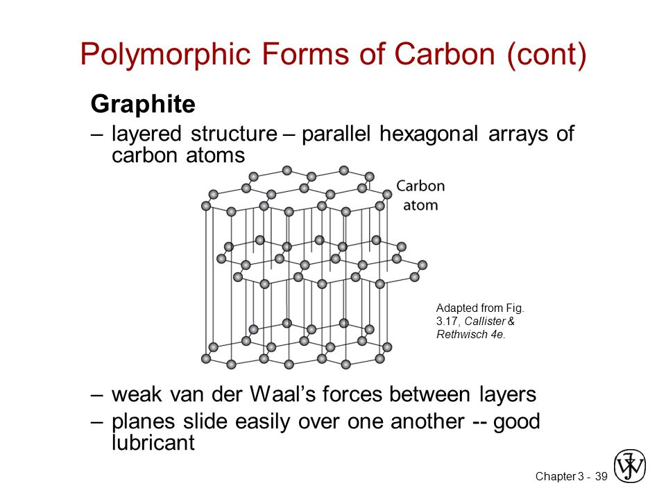 Chapter 3 -39 Polymorphic Forms of Carbon (cont) Graphite –layered structure – parallel hexagonal arrays of carbon atoms –weak van der Waal's forces b