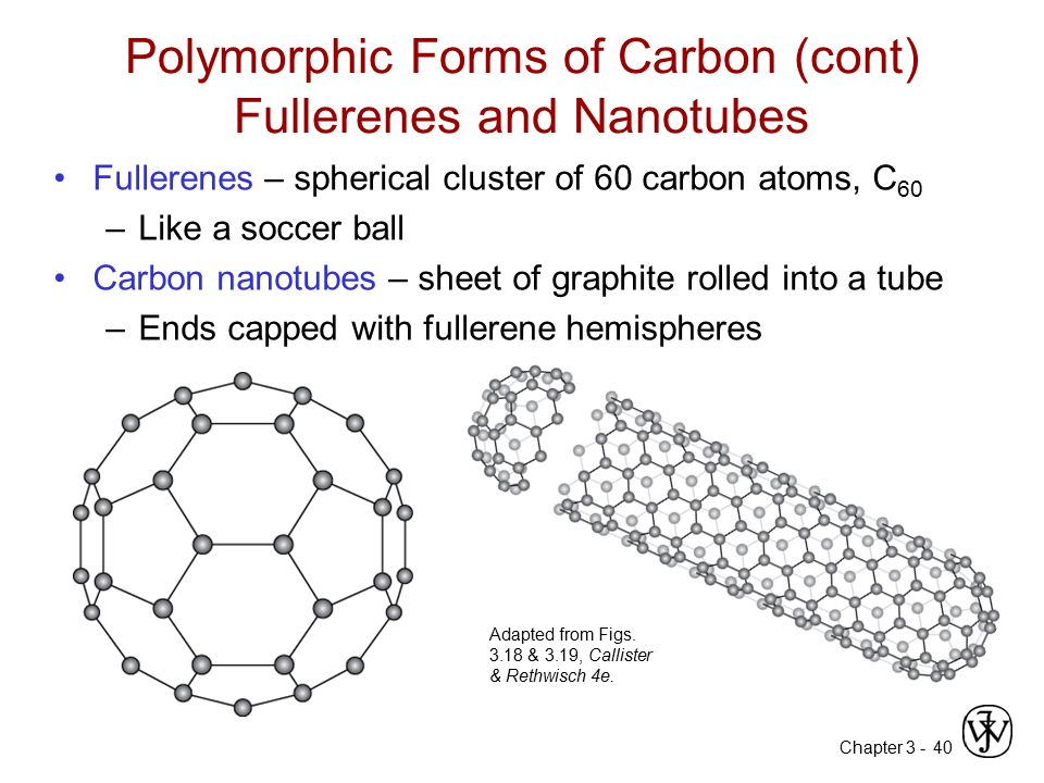 Chapter 3 -40 Polymorphic Forms of Carbon (cont) Fullerenes and Nanotubes Fullerenes – spherical cluster of 60 carbon atoms, C 60 –Like a soccer ball