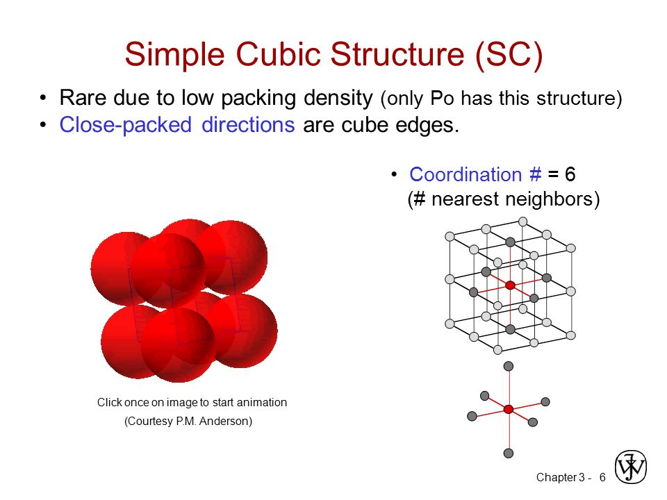 Chapter 3 -7 APF for a simple cubic structure = 0.52 APF = a 3 4 3  (0.5a) 3 1 atoms unit cell atom volume unit cell volume Atomic Packing Factor (APF) APF = Volume of atoms in unit cell* Volume of unit cell *assume hard spheres Adapted from Fig.