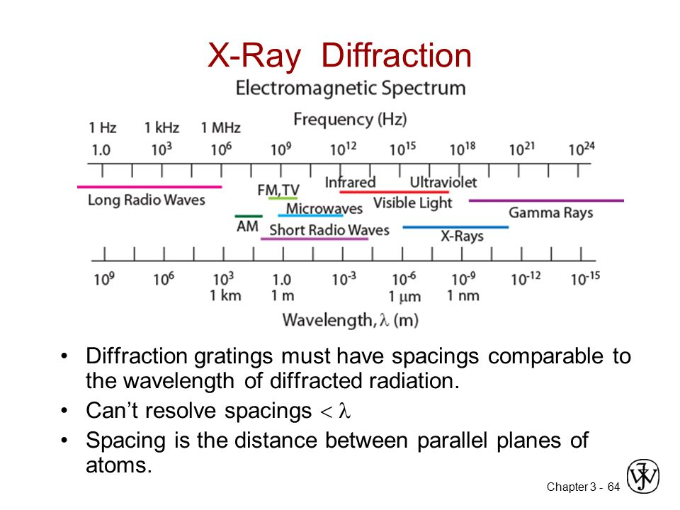 Chapter 3 -64 X-Ray Diffraction Diffraction gratings must have spacings comparable to the wavelength of diffracted radiation. Can't resolve spacings 