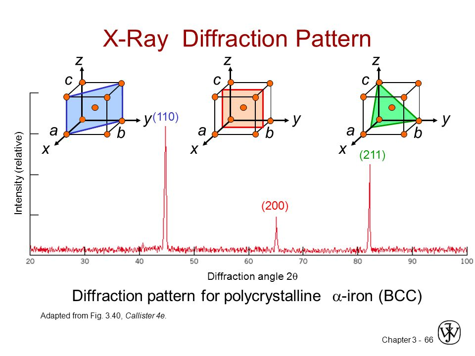 Chapter 3 -66 X-Ray Diffraction Pattern Adapted from Fig. 3.40, Callister 4e. (110) (200) (211) z x y a b c Diffraction angle 2  Diffraction pattern