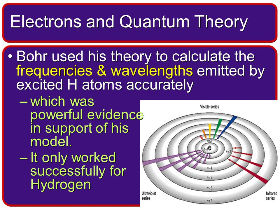 Bohr used his theory to calculate the frequencies & wavelengths emitted by excited H atoms accurately –which was powerful evidence in support of his model.