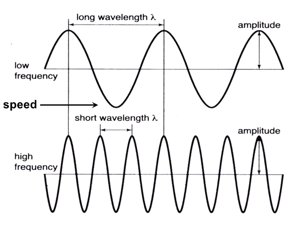 Amplitude: –Is the height of the wave measured from the origin to its crest, or peak –The brightness, or intensity of light depends on the amplitude of the light wave.