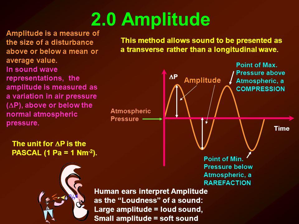2.0 Amplitude PP Time Atmospheric Pressure Amplitude Point of Max. Pressure above Atmospheric, a COMPRESSION Point of Min. Pressure below Atmospheri