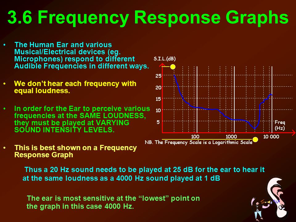 3.6 Frequency Response Graphs The Human Ear and various Musical/Electrical devices (eg. Microphones) respond to different Audible Frequencies in diffe