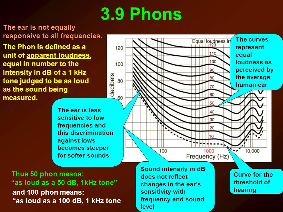 3.9 Phons The ear is not equally responsive to all frequencies. The Phon is defined as a unit of apparent loudness, equal in number to the intensity i