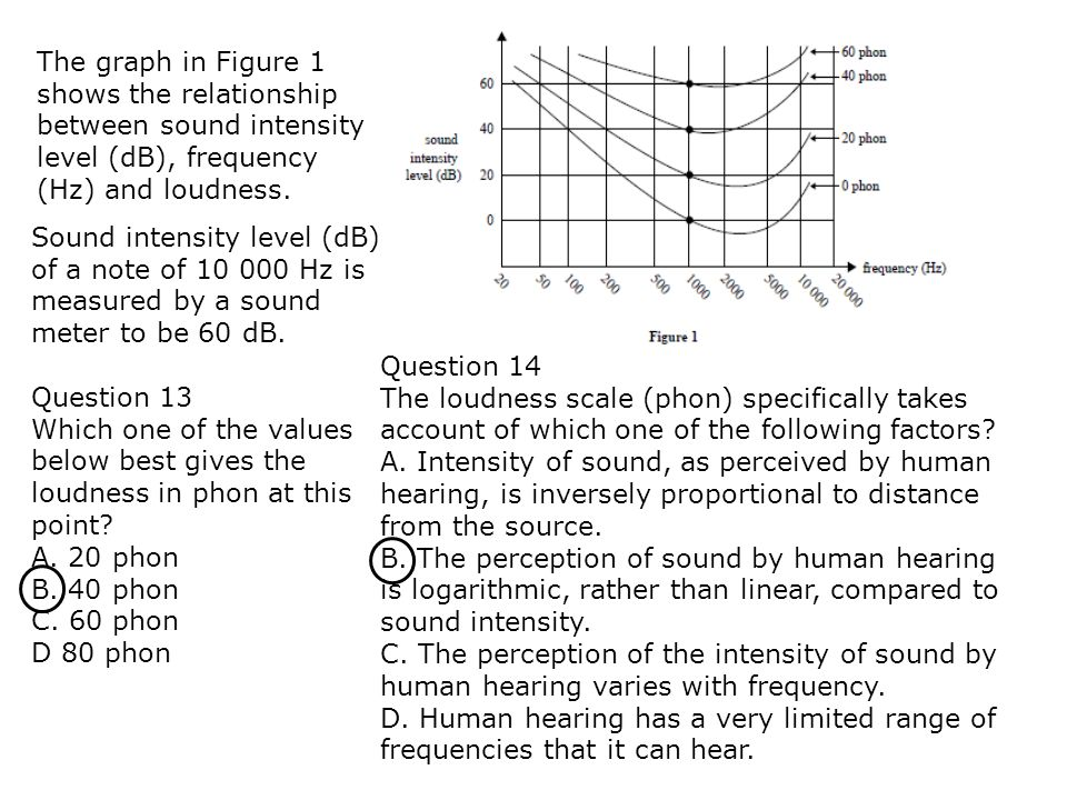 The graph in Figure 1 shows the relationship between sound intensity level (dB), frequency (Hz) and loudness. Sound intensity level (dB) of a note of