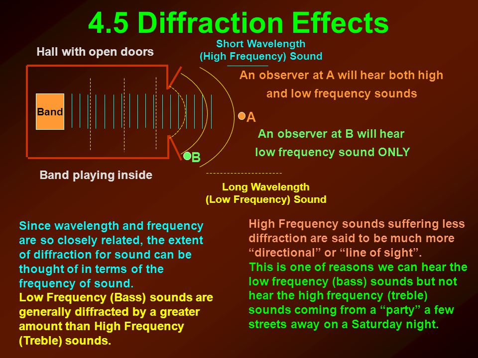 4.5 Diffraction Effects Band Hall with open doors Band playing inside Short Wavelength (High Frequency) Sound A Long Wavelength (Low Frequency) Sound