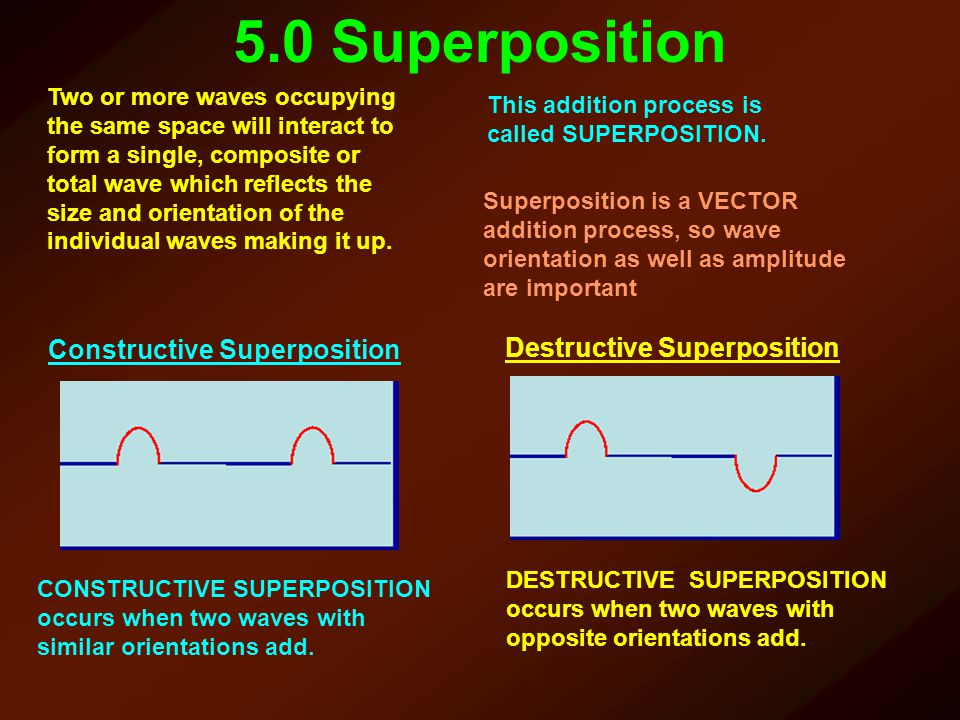 5.0 Superposition CONSTRUCTIVE SUPERPOSITION occurs when two waves with similar orientations add. DESTRUCTIVE SUPERPOSITION occurs when two waves with