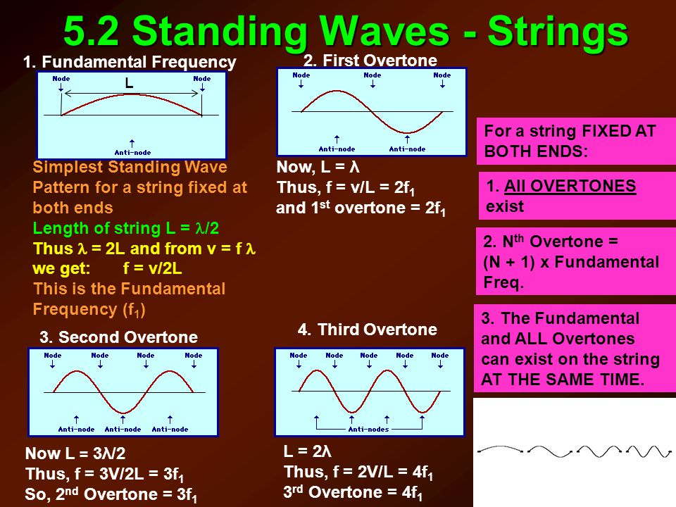 5.2 Standing Waves - Strings L 1. Fundamental Frequency Simplest Standing Wave Pattern for a string fixed at both ends Length of string L = /2 Thus =