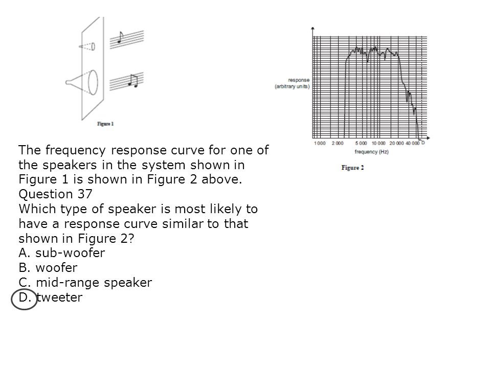 The frequency response curve for one of the speakers in the system shown in Figure 1 is shown in Figure 2 above. Question 37 Which type of speaker is
