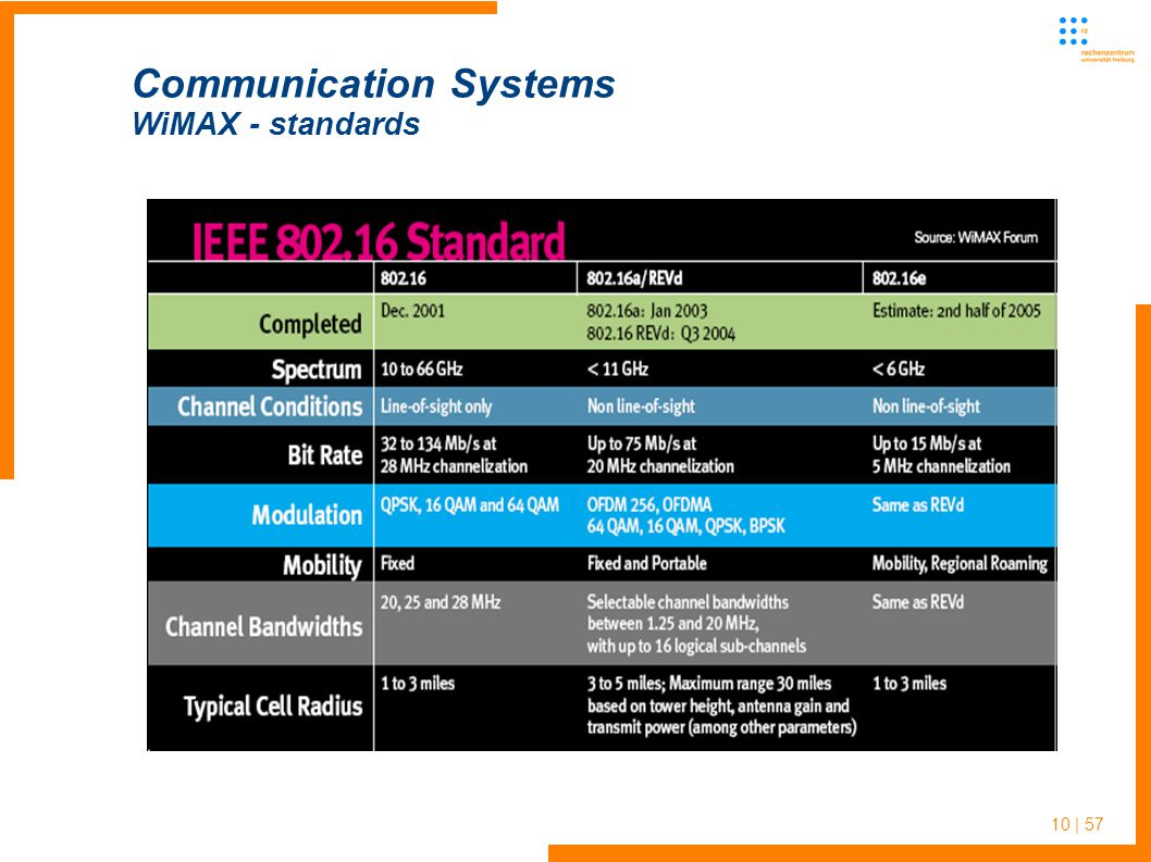 10 | 57 Communication Systems WiMAX - standards