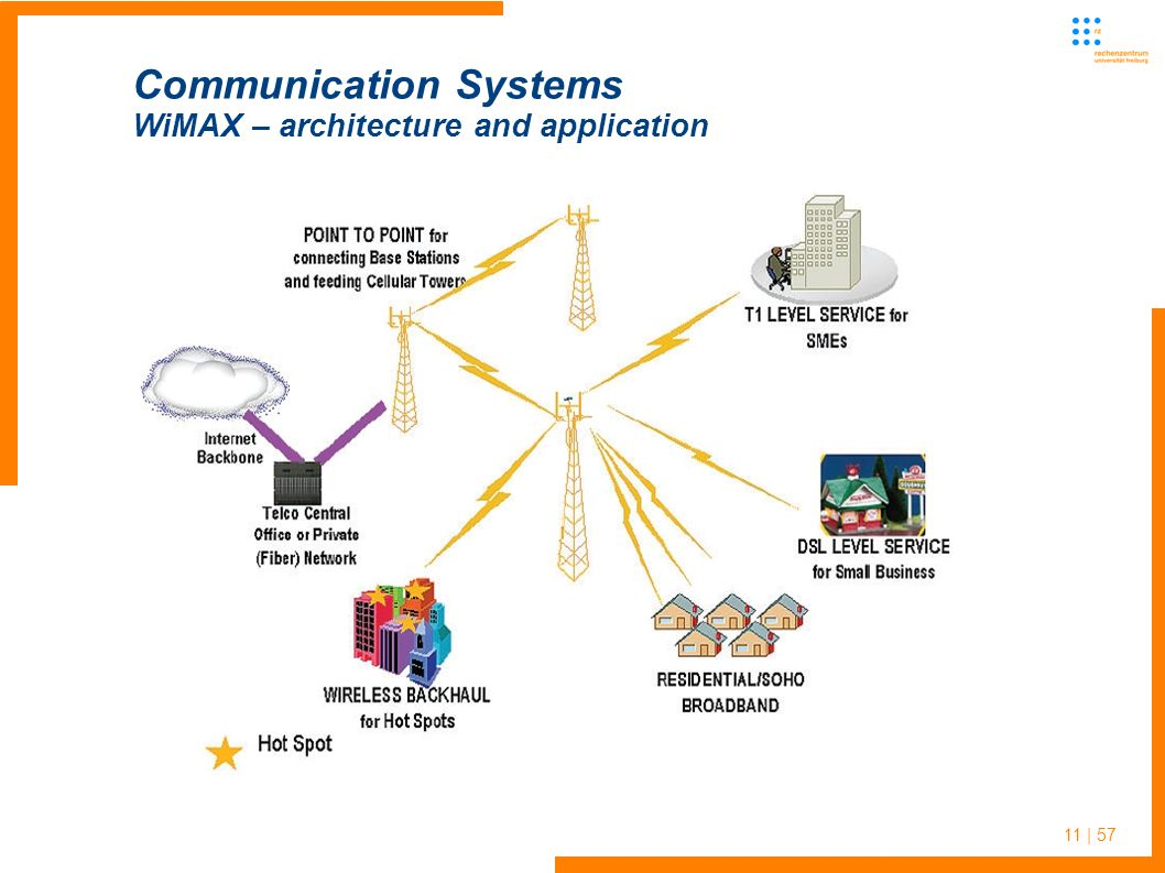 11 | 57 Communication Systems WiMAX – architecture and application