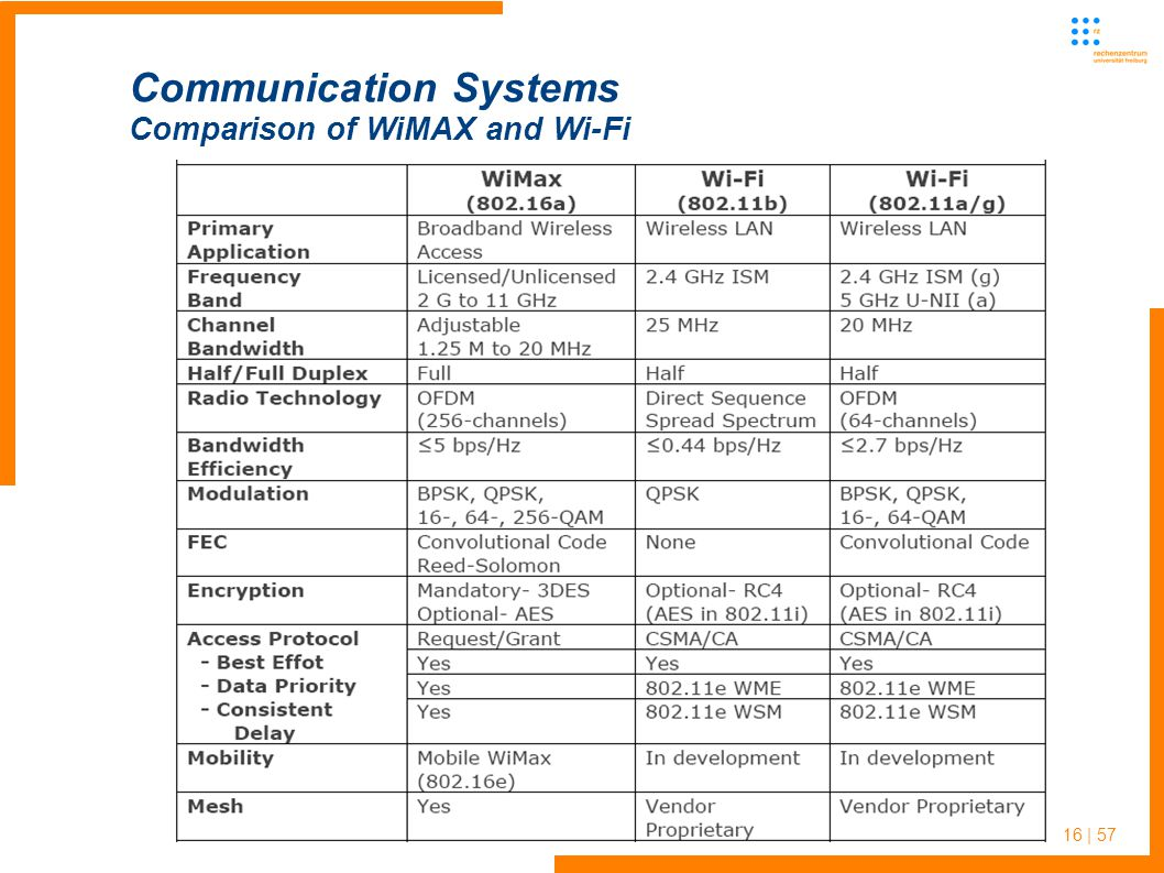 16 | 57 Communication Systems Comparison of WiMAX and Wi-Fi