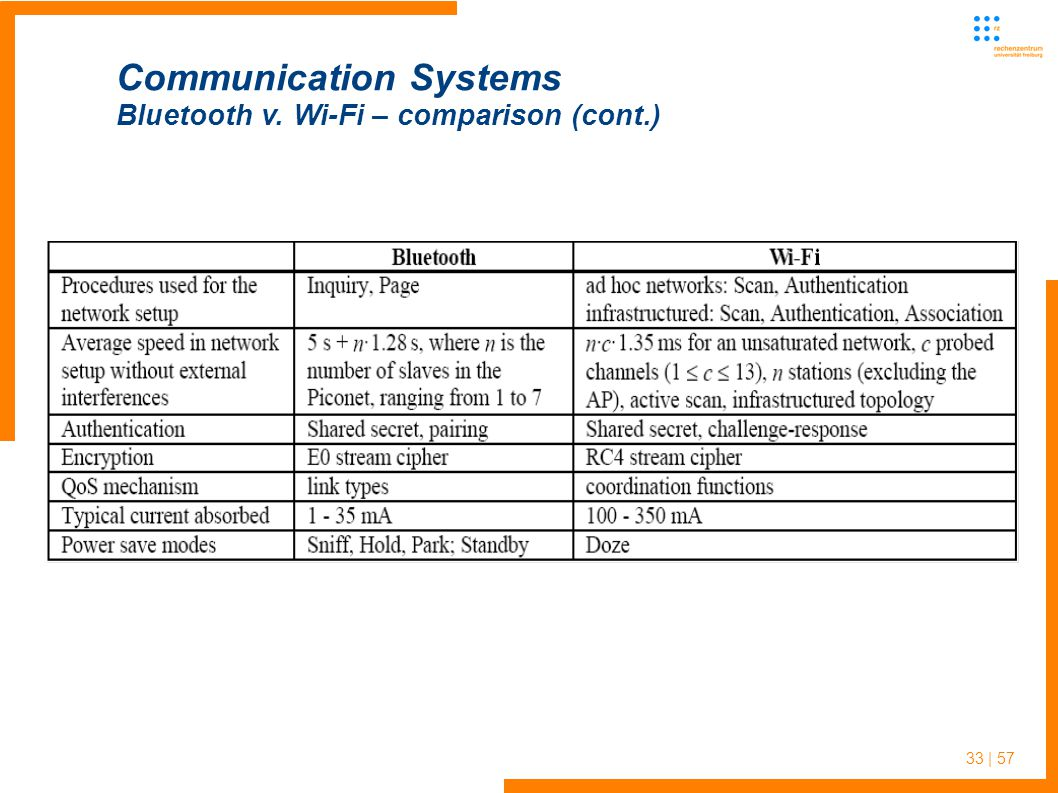 33 | 57 Communication Systems Bluetooth v. Wi-Fi – comparison (cont.)
