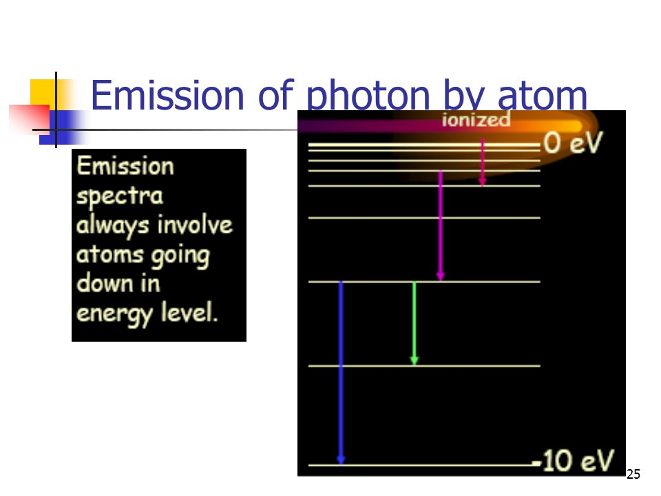 25 Emission of photon by atom