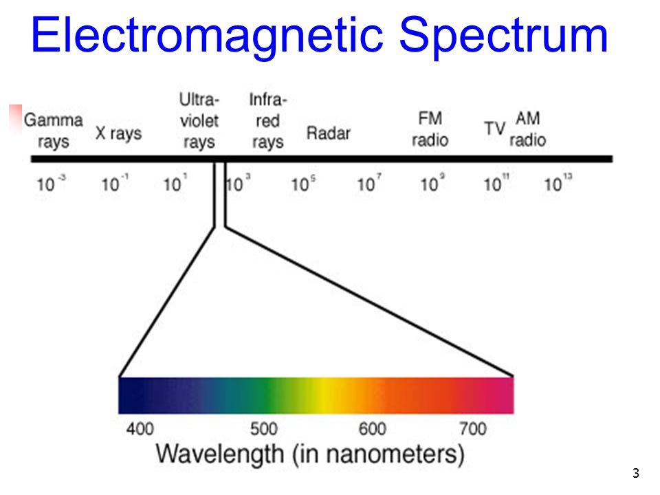 3 Electromagnetic Spectrum