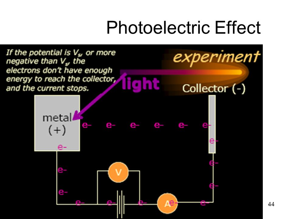 44 Photoelectric Effect