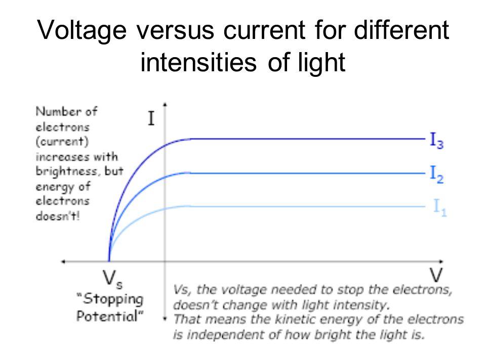 46 Voltage versus current for different intensities of light