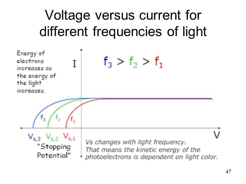 47 Voltage versus current for different frequencies of light