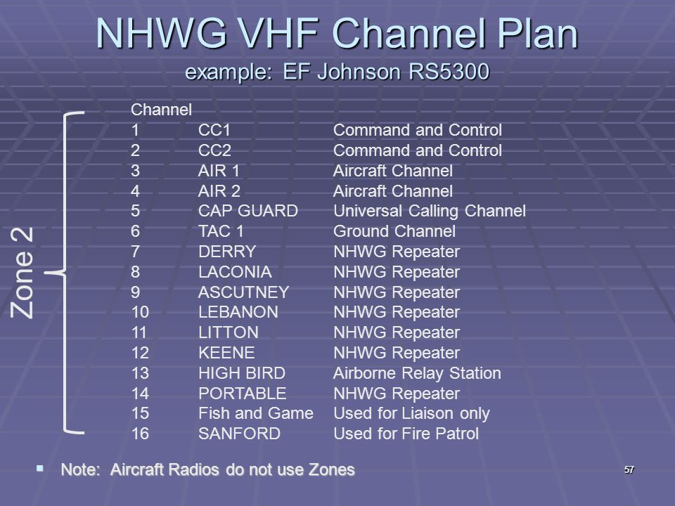 NHWG VHF Channel Plan example: EF Johnson RS5300  Note: Aircraft Radios do not use Zones Channel 1CC1Command and Control 2CC2Command and Control 3AIR