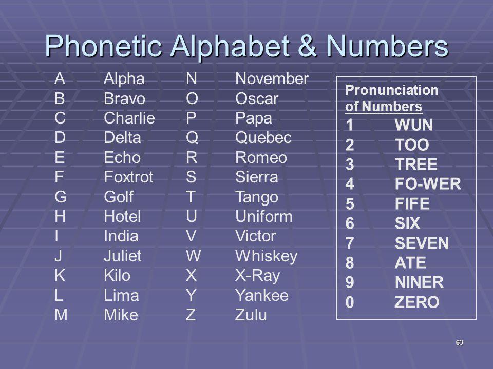 Phonetic Alphabet & Numbers 63 AAlpha BBravo CCharlie DDelta EEcho FFoxtrot GGolf HHotel IIndia JJuliet KKilo LLima MMike NNovember OOscar PPapa QQueb