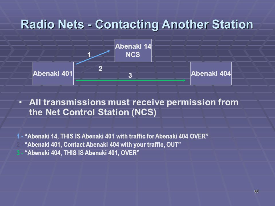 85 All transmissions must receive permission from the Net Control Station (NCS) Radio Nets - Contacting Another Station Abenaki 401 Abenaki 14 NCS Abe