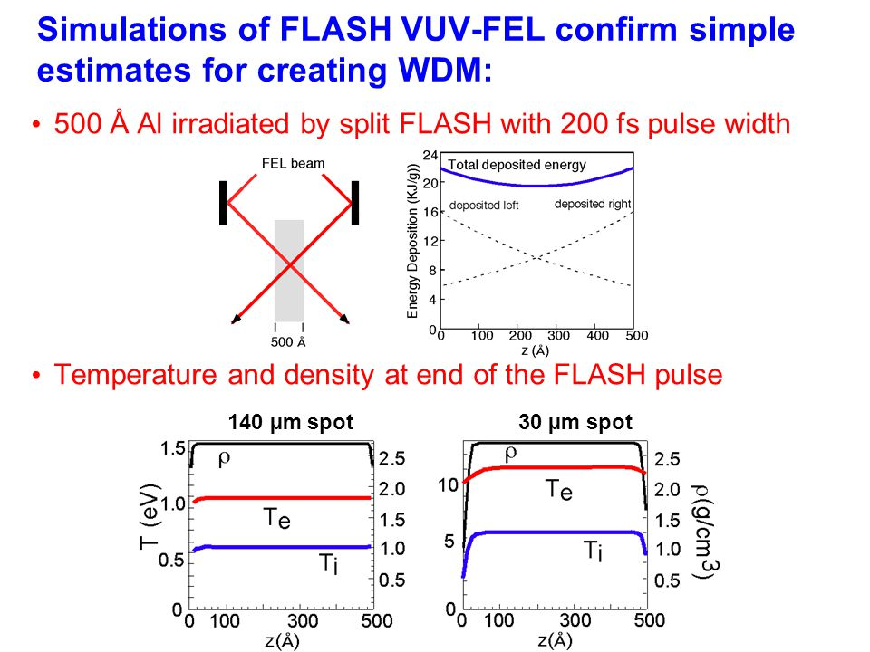 Simulations of FLASH VUV-FEL confirm simple estimates for creating WDM: 500 Å Al irradiated by split FLASH with 200 fs pulse width Temperature and density at end of the FLASH pulse 140 µm spot 30 µm spot