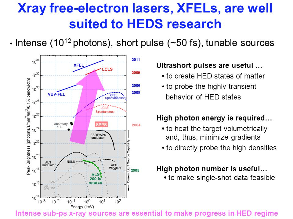 Xray free-electron lasers, XFELs, are well suited to HEDS research Ultrashort pulses are useful … to create HED states of matter to probe the highly transient behavior of HED states High photon energy is required… to heat the target volumetrically and, thus, minimize gradients to directly probe the high densities High photon number is useful… to make single-shot data feasible Intense sub-ps x-ray sources are essential to make progress in HED regime Intense (10 12 photons), short pulse (~50 fs), tunable sources