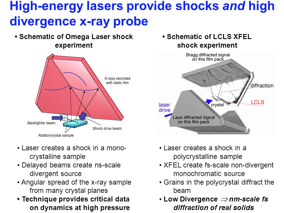 High-energy lasers provide shocks and high divergence x-ray probe Schematic of Omega Laser shock experiment Schematic of LCLS XFEL shock experiment Laser creates a shock in a mono- crystalline sample Delayed beams create ns-scale divergent source Angular spread of the x-ray sample from many crystal planes Technique provides critical data on dynamics at high pressure Laser creates a shock in a polycrystalline sample XFEL create fs-scale non-divergent monochromatic source Grains in the polycrystal diffract the beam Low Divergence  nm-scale fs diffraction of real solids