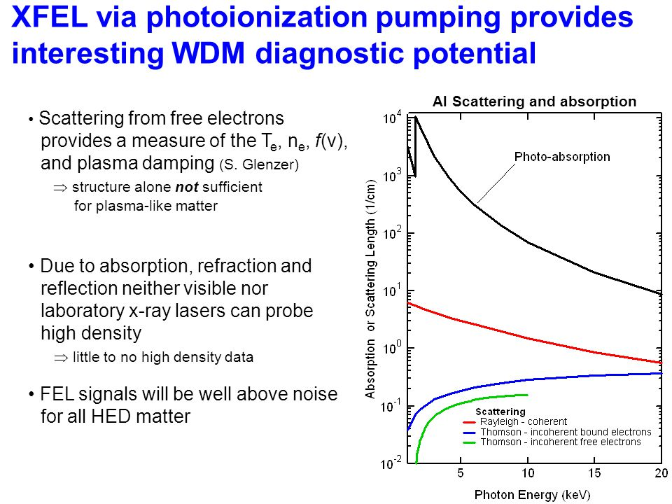 XFEL via photoionization pumping provides interesting WDM diagnostic potential Scattering from free electrons provides a measure of the T e, n e, f(v), and plasma damping (S.