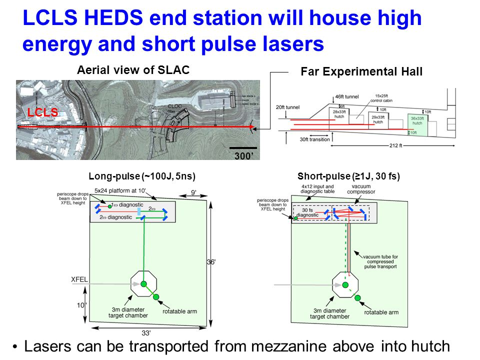 LCLS HEDS end station will house high energy and short pulse lasers Lasers can be transported from mezzanine above into hutch Far Experimental Hall Aerial view of SLAC 300' LCLS Long-pulse (~100J, 5ns)Short-pulse (≥1J, 30 fs)