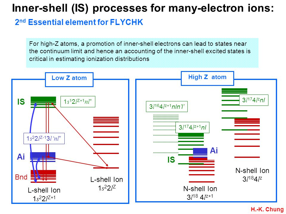 Inner-shell (IS) processes for many-electron ions: 2 nd Essential element for FLYCHK For high-Z atoms, a promotion of inner-shell electrons can lead to states near the continuum limit and hence an accounting of the inner-shell excited states is critical in estimating ionization distributions N-shell Ion 3 l 18 4 l z+1 N-shell Ion 3 l 18 4 l z 3 l 17 4 l z nl 3 l 16 4 l z+1 nln'l' 3 l 17 4 l z+1 nl Ai IS High Z atom L-shell Ion 1 s 2 2 l Z+1 L-shell Ion 1 s 2 2 l Z 1 s 1 2 l Z+1 nl Ai IS 1 s 2 2 l Z-1 3 l'nl Bnd Low Z atom H.-K.