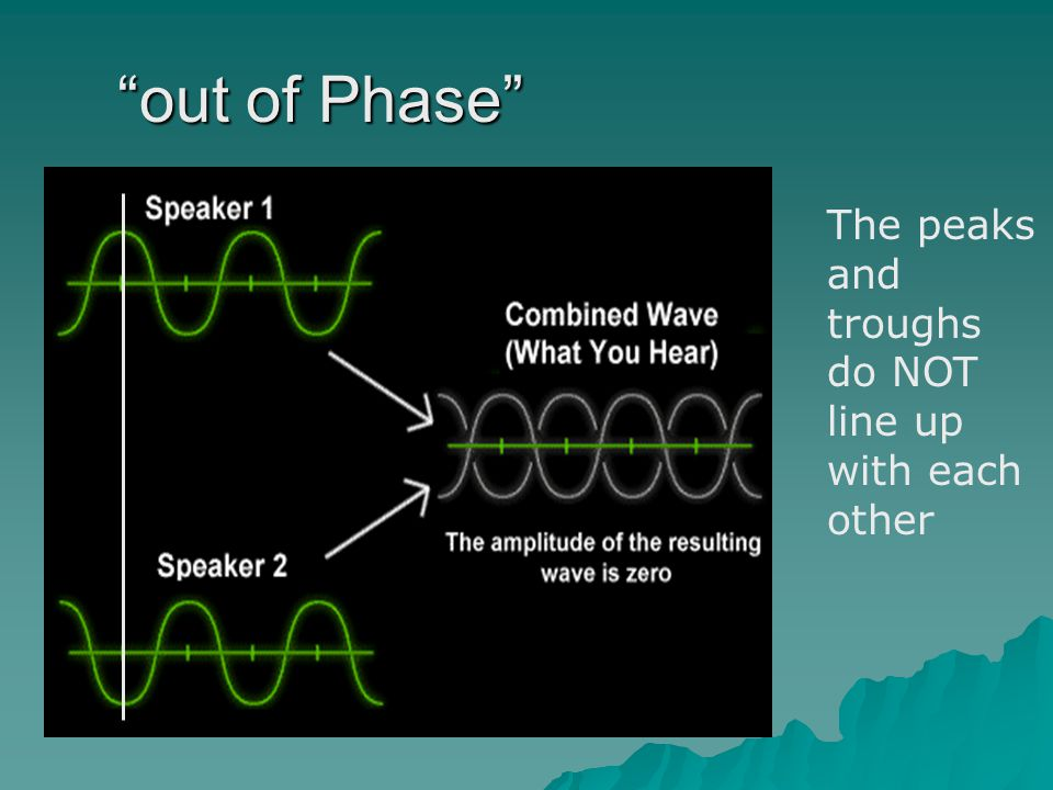 """""""out of Phase"""" The peaks and troughs do NOT line up with each other"""