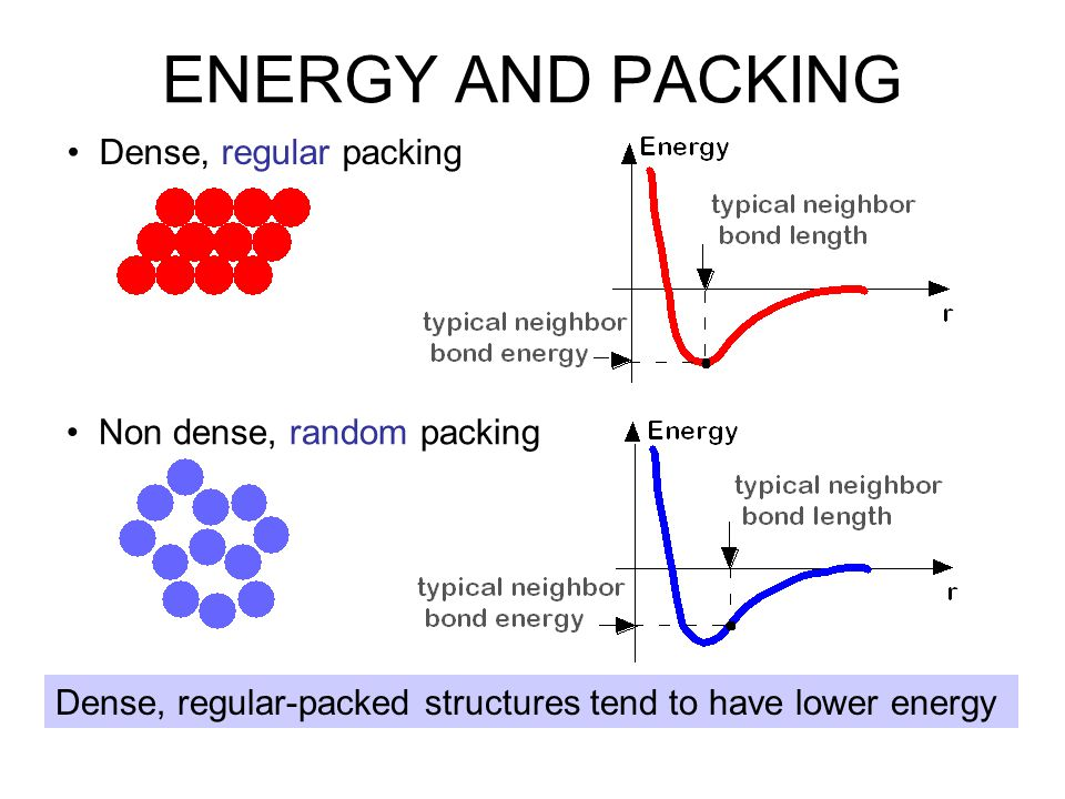 Dense, regular packing Dense, regular-packed structures tend to have lower energy ENERGY AND PACKING Non dense, random packing