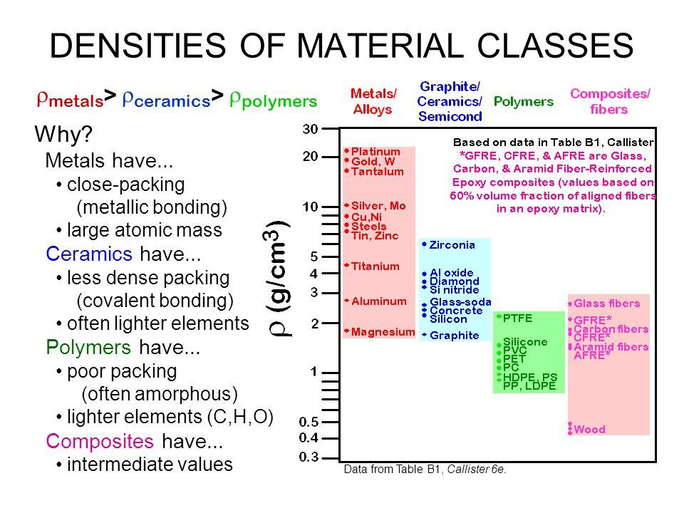 Why? Metals have... close-packing (metallic bonding) large atomic mass Ceramics have... less dense packing (covalent bonding) often lighter elements P