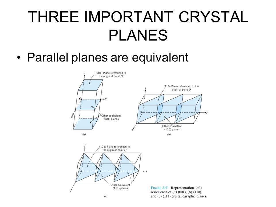 Parallel planes are equivalent