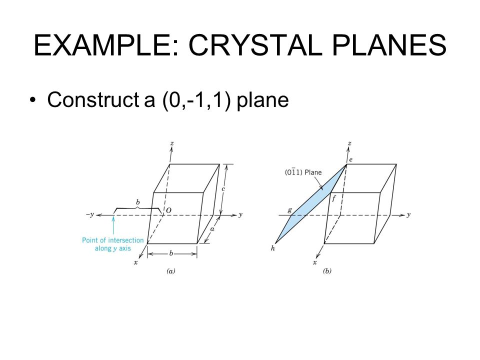 EXAMPLE: CRYSTAL PLANES Construct a (0,-1,1) plane