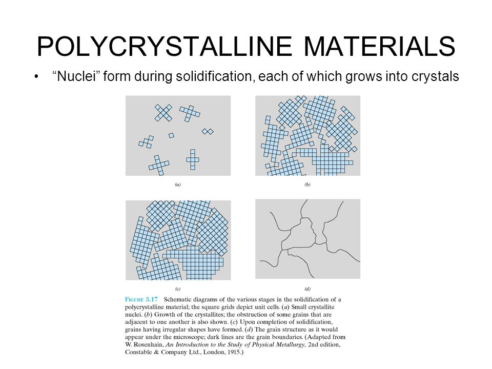 """POLYCRYSTALLINE MATERIALS """"Nuclei"""" form during solidification, each of which grows into crystals"""