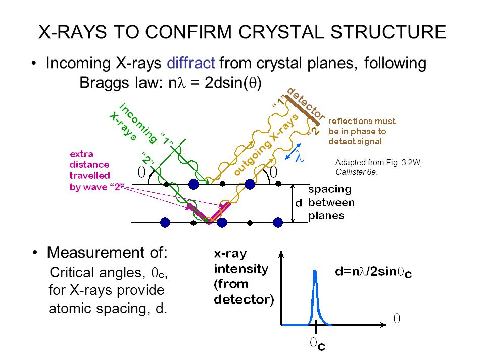 Incoming X-rays diffract from crystal planes, following Braggs law: n = 2dsin(  ) Measurement of: Critical angles,  c, for X-rays provide atomic spa