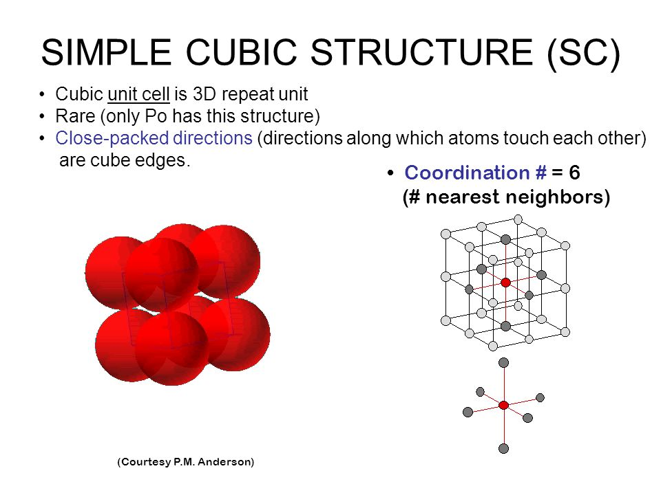 Cubic unit cell is 3D repeat unit Rare (only Po has this structure) Close-packed directions (directions along which atoms touch each other) are cube e