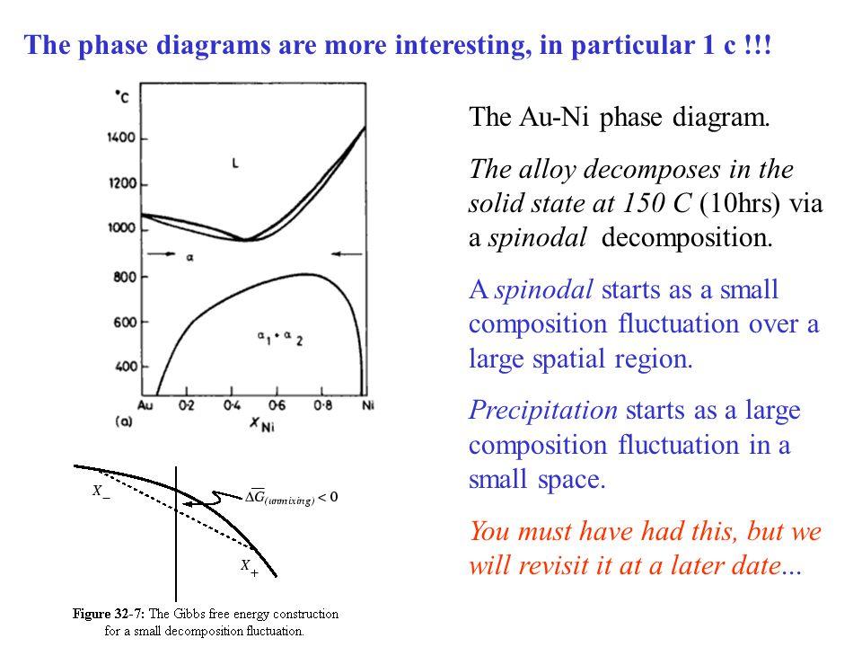 The Au-Ni phase diagram.
