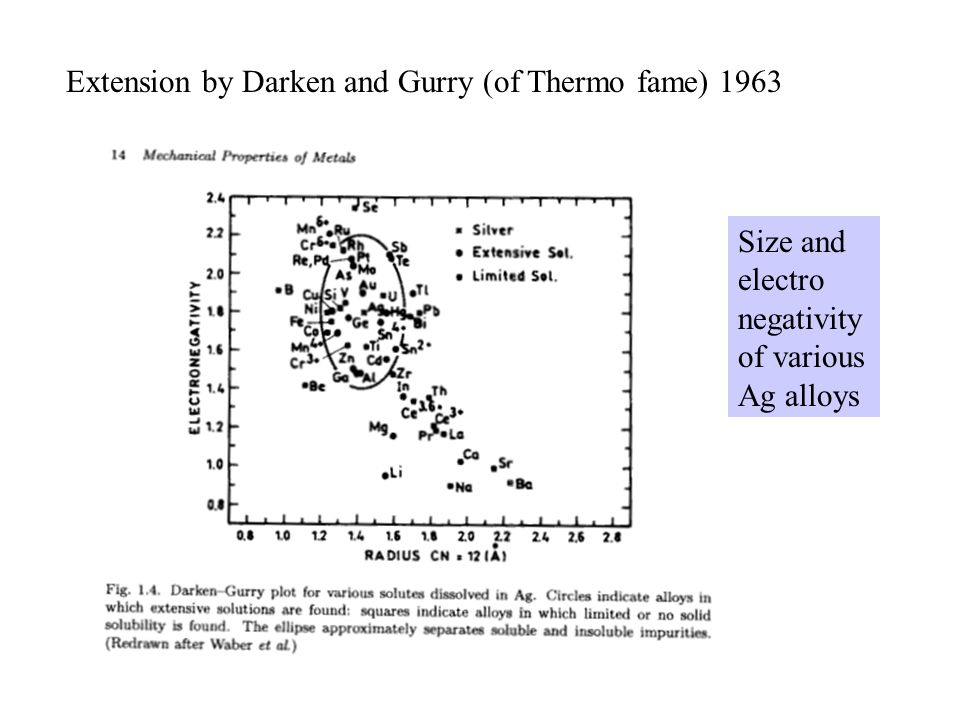 Extension by Darken and Gurry (of Thermo fame) 1963 Size and electro negativity of various Ag alloys