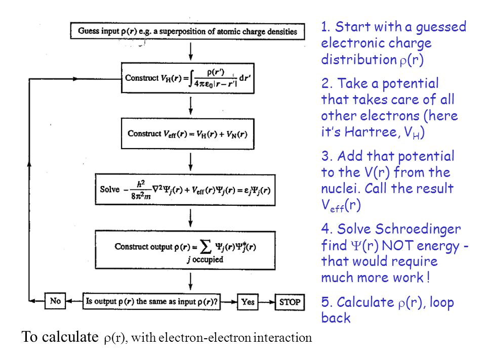1. Start with a guessed electronic charge distribution  (r) 2.